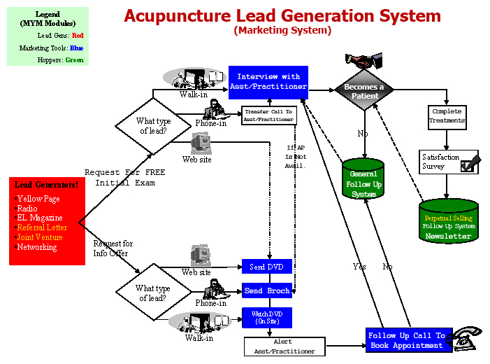 Acupuncture Lead Generation System